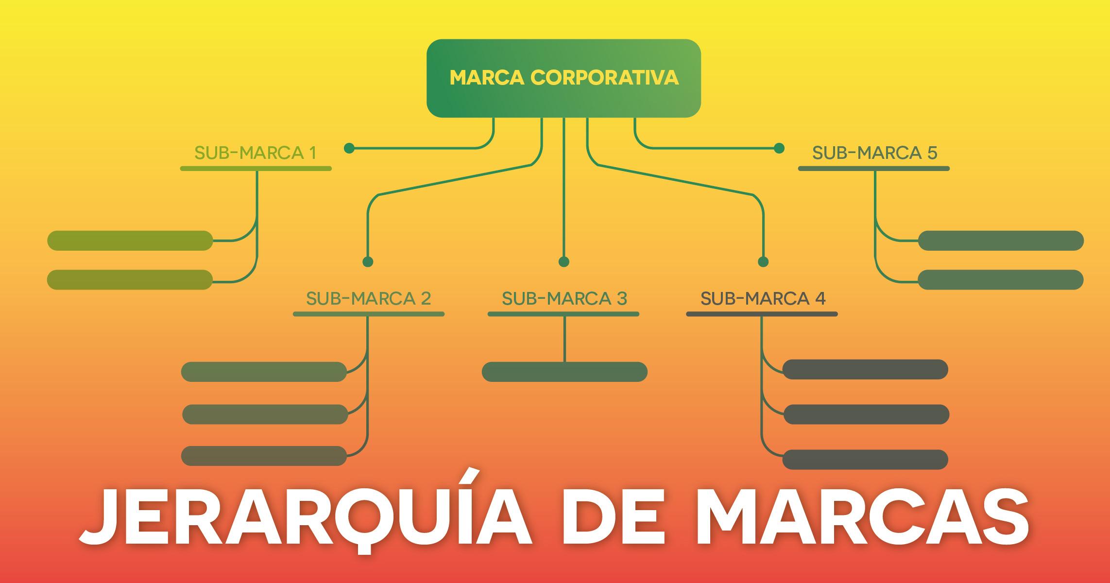 BP - jerarquia_de_marcas